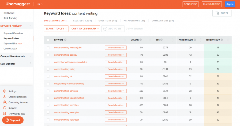 Screenshot of Ubersuggest tool results - How to create an effective Google SEO content strategy - Copify blog